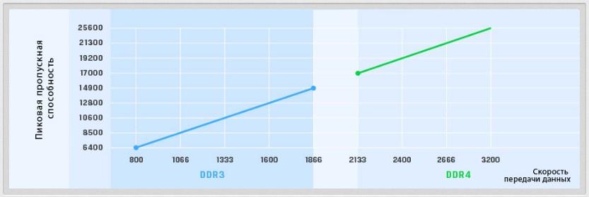 У чому перевага оперативної пам'яті DDR4 від DDR3